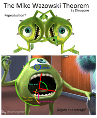 mike wazowski: The Mike Wazowski Theorem  By Dinogone  Reproduction?  Brain?  Thin wall  Only space  available  Food Shoot  Organs and storage?  @Dynogone