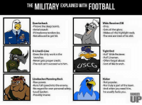 Thanksgiving football is coming.: THE MILITARY EXPLAINED WITH  FOOTBALL  Quarterback  Wide Receiver/DB  Throws the deep bomb.  -Diva.  -Aerial assault.  -Gets all the glory.  -Primadonna tendencies.  -Makes all the highlight reels.  -Not allowed to get hit.  -The rest are tired of his shit.  Tight End  O-Line/D-Line  -Does the dirty work in the  -Half Wide Reciever.  -Half Lineman.  trenches.  Never gets proper credit.  -often forgot about.  Sort of like brunch.  The rest can't succeed w/o him.  USC  Linebacker/Running Back  Kicker  Not popular.  -Raw power.  -Runs full speed into the enemy.  -Nor truly a part of the team.  -No regard for own personal safety.  -And when you need him,  -Loud Spoken.  he usually fucks you.  RANGER  -Possibly insane.  UP Thanksgiving football is coming.