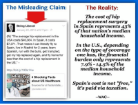 "America, Dank, and Doctor: The Misleading Claim:  The Reality:  The cost of hip  replacement surgery  in Spain represents 43%  Being Liberal  January 24, 2014 at 5:11pm  of that nation's median  household income  USA costs $40,364. In Spain, it costs  $7,371. That means l can literally fly to  In the U.S., depending  Spain, live in Madrid for 2 years, learn  on the type of coverage  Spanish, run with the bulls, get trampled,  one has, the financial  get my hip replaced again, and fly home for  less than the cost of a hip replacement in  burden only represents  the US.""  7.9% 14.5% of the  median household  http://bit.ly/19Ss14w  income.  HEALTH  4 Shocking Facts  PROBLE  about US Healthcare  Sources for all facts/statis...  Spain's cost is not ""free,""  it's paid via taxation.  youtube.com  WAC THE MISLEADING CLAIM:  ""The average hip replacement in the USA costs $40,364. In Spain, it costs $7,371.""  The Reality: First, note that Spain has a single-payer health care system run by the government. Their system requires, by law, that the state provide healthcare at ""no out-of-pocket"" cost to the individual. (except for prescription drugs.) Thus, costs are incurred by taxpayers.    One reason the cost of surgery is different between the two countries?  Incomes are lower in Spain than they are in the U.S. This means the labor component that factors into your hip replacement is severely reduced.  The Median salary of an Orthopedic surgeon in Spain, for instance, is only $64,152 a year. The same position pays about $432,552 a year in the U.S.  The labor component for surgery in America is therefore roughly 6.75 times greater than it is in Spain. If one were to adjust the cost of a hip replacement surgery in Spain by accounting for what the surgeon SHOULD be getting paid, we'd see a final price much closer to what's charged in America.    WHAT'S THE COST RELATIVE TO MEDIAN INCOME?  Spain's Median Household Annual Income, adjusted for purchasing parity, was $17,191 in 2011. The United States' Median Household Annual Income, on the other hand, was $50,054 in 2011.  If the average cost of a hip replacement in Spain is $7,371, that's roughly 43% of that country's median household income. Note, that price is billed to the taxpayer. As we'll demonstrate however, in America, the cost is less burdensome.   Now, there is no such thing as an ""un-insured"" price for medical care in Spain, since everyone is insured via the government. Therefore, Spain's cost must be compared to what INSURED individuals are charged in America. The Average Cost of the same hip replacement surgery in the U.S. is $39,299 (per our sources).  This would represent a whopping 78% of median household income IF - and only if - people actually paid it, but they don't. Most of the cost is billed to private insurance companies, which sustain themselves via profitable investments mitigating the need to profit directly off of consumers. Only about $3,000 is ever billed to an insured individual. That's around 6% of median household income.   One might point out that while the costs are mostly incurred by private insurers in America, those insurers merely disperse such costs amongst their customers not unlike the Spanish government passing costs onto taxpayers. This is a fair critique, and for the sake of argument, we can attempt to adjust for that.    For 2011, premiums for employer-sponsored family-health coverage were roughly $15,500. (Paid largely by the employer) On average, workers, however, only paid about $4300 of that. For single (non-family) coverage, workers paid even less, with an average contribution of only about $950. [x] If we were to include one year's worth of insurance premium contributions with the cost of this surgery, the cost in America would still only range from  $3950 - $7300. That only represents 7.9% - 14.5% of our 2011 median household income, which is significantly less than Spain's 43%. In fact, for the burden of a U.S. family to match that of Spain, we'd have to include, not only the out-of-pocket expense from the surgery, but also over 4 years of health insurance contributions. For individual coverage, we'd have to include 19.5 years of health insurance contributions! Luckily, our burden isn't 43% of our median household income.   WHAT'S THE CONCLUSION? Yes, the absolute cost is lower in Spain than it is in America, but that cost represents a burden far greater than what we experience in the U.S.  Meanwhile, in the United States, depending on how you count it, people only pay an amount equivalent to about 6%, 7.9%, or 14.5% what they earn annually.  When Spain's burden is 43%, which system sounds less burdensome to YOU? ---------------------------- Sources:  http://www.salaryexplorer.com/salary-survey.php?job=994&jobtype=3&gender=m&loctype=1&loc=203  http://www.npr.org/templates/story/story.php?storyId=112014770  http://www.ine.es/en/daco/daco42/etcl/etcl0412_en.pdf  http://stats.oecd.org/Index.aspx?DataSetCode=IDD  http://health.costhelper.com/hip-replacement.htmlanted=all&_r=0  http://www.justlanded.com/english/Spain/Articles/Jobs/Doctors  [x] (*2011 figures were approximated. Source actually only provided 2010 and 2012 figures, but indicated what the growth rate was in that time, allowing for a 2011 approximation.)  http://www.ncsl.org/research/health/health-insurance-premiums.aspx"