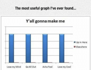 Y'all gonna make me post a graph: The most useful graph I've ever found...  Y'all gonna make me  Up in Here  Elsewhere  Lose my Mind Go All Out Act o Lose my Cool Y'all gonna make me post a graph