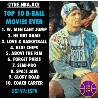 Basketball, Espn, and He Got Game: @THE.NBA.ACE  TOP 10 B-BALL  MOVIES EVER  1. W. MEN CANT JUMP  2. HE GOT GAME  3. LOVE & BASKETBALL  4. BLUE CHIPS  5. ABOVE THE RIM  6. FORGET PARIS  7. SEMI-PRO  8. SPACE JAM  9. GLORY ROAD  10. COACH CARTER  LIST VIA: ESPN  OR  THE  NBA  ACE Hmmm