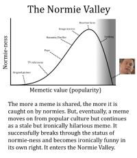 "<p>You&rsquo;ve heard of the uncanny valley, but what about the normie valley? This is something that requires more research. via /r/MemeEconomy <a href=""http://ift.tt/2wt4nsH"">http://ift.tt/2wt4nsH</a></p>: The Normie Vallev  Reaction faces  Image macros  Harambe/Dat Boi  Dabbing  Pepe  TV references  Original picture  Memetic value (popularity)  The more a meme is shared, the more it is  caught on by normies. But, eventually, a meme  moves on from popular culture but continues  as a stale but ironicallv hilarious meme. It  successfully breaks through the status of  normie-ness and becomes ironically funny in  its own right. It enters the Normie Valley. <p>You&rsquo;ve heard of the uncanny valley, but what about the normie valley? This is something that requires more research. via /r/MemeEconomy <a href=""http://ift.tt/2wt4nsH"">http://ift.tt/2wt4nsH</a></p>"