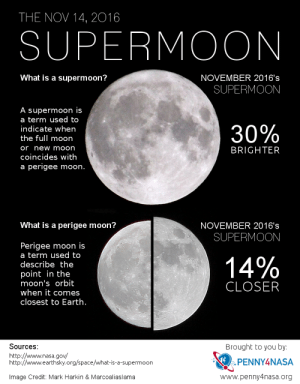 Nasa, Target, and Tumblr: THE NOV 14, 2016  SUPERMOON  What is a supermoon?  NOVEMBER 2016's  SUPERMOON  A supermoon is  a term used to  indicate when  the full moon  or new moon  coincides with  a perigee mooh.  BRIGHTER  What is a perigee moon?  NOVEMBER 2016's  SUPERMOON  Perigee moon is  a term used to  describe the  point in the  moon's orbit  when it comes  closest to Earth  14%  CLOSER  Sources:  Brought to you by  http://www.nasa.gov/  http://www.earthsky.org/space/what-is-a-supermoon  PENNY4NASA  Image Credit: Mark Harkin & Marcoaliaslama  www.penny4nasa.org penny4nasa:  The Largest Supermoon In 68 Years Appears TonightSkywatchers will have an opportunity to witness the biggest and brightest supermoon in a generation on Monday when the full moon makes its closest approach to Earth in more than 68 years.Learn more: http://www.penny4nasa.org/2016/11/13/watch-the-supermoon-of-november-2016/
