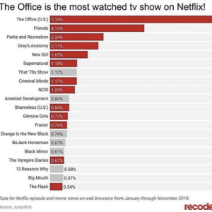 Friends, Girls, and Netflix: The Office is the most watched tv show on Netflix!  The Office (U.S.)  7.19%  4.13%  2.34%  2.11%  1.65%  1.18%  Friends  Parks and Recreation  Grey's Anatomy  New Girl  Supernatural  That 70s Show 1.17%  Criminal Minds  1.17%  NCIS  09%  Arrested Development 0.84%  Shameless (U.S.) 08  Gilmore Girls  0.77%  0.74%  Orange Is the New Black 0.74%  BoJack Horseman 0.67%  Black Mirror 0.61%  0.61%  Frasier  The Vampire Diaries  13 Reasons Why  Big Mouth  The Flash  0.58%  0.57%  0.54%  ata for Netflix episode and movie views on web browsers from January through November 2018  ource: Jumpshot  recod