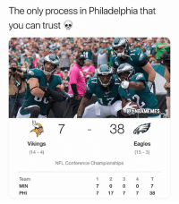 Trust the process 🔥😂👀 - Follow @_nbamemes._: The only process in Philadelphia that  you can trust  NBAMEMES  7  38  Vikings  (14-4)  Eagles  (15 -3)  NFL Conference Championships  Team  MIN  PHI  7  0  0  0  7  7 17 7 7 38 Trust the process 🔥😂👀 - Follow @_nbamemes._