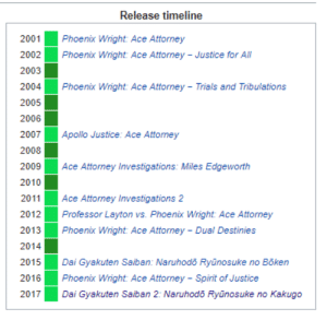 The only there has been this big of a gap between new Ace Attorney games was between Trials & Tribulations and Apollo Justice, 16 years ago.: The only there has been this big of a gap between new Ace Attorney games was between Trials & Tribulations and Apollo Justice, 16 years ago.