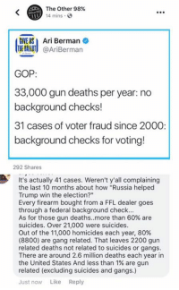 "Trumping: The Other 98%  14 mins  E USAri Berman  THE BALLOT @AriBerman  GOP  33,000 gun deaths per year: no  background checks!  31 cases of voter fraud since 2000  background checks for voting!  292 Shares  It's actually 41 cases. Weren't y'all complaining  the last 10 months about how ""Russia helped  Trump win the election?""  Every firearm bought from a FFL dealer goes  through a federal background check  As for those gun deaths.·more than 60% are  suicides. Over 21,000 were suicides  Out of the 11,000 homicides each year, 80%  (8800) are gang related. That leaves 2200 gun  related deaths not related to suicides or gangs  There are around 2.6 million deaths each year in  the United States And less than 1% are gun  related (excluding suicides and gangs.)  Just now Like Reply"
