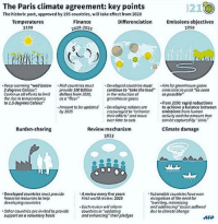 "A Quick Refresher: The Paris climate agreement: key points  The historic pact, approved by 195 countries, will take effect from 2020  $21  Finance  2020-202s  Emissions objectives  2050  Differenciation  Temperatures  2100  Keep warming ""well below  2 degrees Celsius*.  Continue all efforts to limit  the rise in temperoturcs  to 1.5 degrees Celsius""  Rich countries must  Developed countries must  Aim orgreenhouse gases  cmissions to pcok ""os soon  provide 100 billion  dollars from 2020,  as a ""floor  continue to ""take the leod  in the reduction of  os possible  From 2050: rapid reductions  grecnhouse gases  Amount to be updoted  by 2025  .Developing nations ore t  encouroged to ""enhonce  their efforts"" and move  over time to cuts  achieve a balance between  emissions from humon  activity and the amount thot  can be coptured by ""sinks  Burden-sharing  Review mechanism  2023  Climate damage  review every five years  Developed countries must provideA  finoncial resources to help  developing countrics  First world review: 2023  Each review witl inform  and enhoncing their pledges  Vulneroble countries hove won  recognition of the need for  averting, minimising  and addressing lcsses suffered  duc to climate chonge  Othor countries ore invited to providecountries in updating  support on o voluntary bosis  AFP A Quick Refresher"