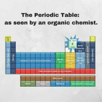 Period, Weird, and Chemist: The Periodic Table:  as seen by an organic chemist.  6 12.011  Need  hese to  O  live  meters Heavy,  Worth  batteries but still  8  Catalystsluse to do real chemist  Fake elements made up by Commies  Who cares  Weird  Nukes  Named after smart guys  MERICA! 😁😁