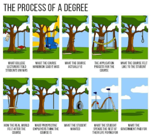 The Process of a Degree by Cluster_Schmuck FOLLOW 4 MORE MEMES.: THE PROCESS OF A DEGREE  WHAT COLLEGE  LECTURERS TOLD  STUDENTS UNI WAS  WHAT THE COURSE  HANDBOOK SAID IT WAS  WHAT THE COURSE  ACTUALLY IS  THE APPLICATION  PROCESS FOR THE  COURSE  WHAT THE COURSE FELT  LIKE TO THE STUDENT  wo  www.  HOW THE REAL WORLD  FELT AFTER THE  COURSE  WHAT PROSPECTIVE  EMPLOYERS THINK THE  COURSE IS  WHAT THE STUDENT  WANTED  WHAT THE STUDENT  SPENDS THE REST OF  THEIR LIFE PAYING FOR  WHAT THE  GOVERNMENT PAID FOR The Process of a Degree by Cluster_Schmuck FOLLOW 4 MORE MEMES.