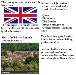 "The ""late 2018-late 2019 British rock and roll drama"" starter pack: The protagonist (or male lead) is Soundtrack is centered  from here  around the works of a  classic 60s-80s music act:  -Queen  -Elton John  -The Beatles  The protagonist or male lead is -Bruce Springsteen  LGBT and/or an ethnic minority -George Michael (coming  (probably Asian)  soon)  Male lead is angsty (broken  home, faces racism, failing  professionally)  Shot of red-brick English  houses is a must  Is either hailed a classic or  gets mixed professional  reviews on RottenTomato es  even though audiences love  it  Odapositphoto The ""late 2018-late 2019 British rock and roll drama"" starter pack"