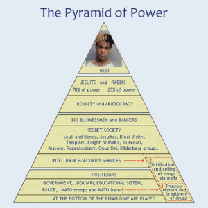 https://t.co/ZFbH6eagLJ: The Pyramid of Power  GOD  JESUITS and RABBIS  70% of power  25% of power  ROYALTY and ARISTOCRACY  BIG BUSINESSAMEN and BANKERS  SECRET SOCIETY  Scull and Bones, Jesuites, B'nai B'rith,  Templars, Knight of Malta, Illuminati,  Masons, Rozenkruisers, Opus Dei, Bilderberg group..  2  Distribution  and selling  of drugs  via mafia  INTELLIGENCE-SECURITY SERVICES  POLITICIANS  GOVERNMENT, JUDICIARY, EDUCATIONAL SISTEM,  1 Transpo-  rtation and  treatment  of drugs  POLICE, NATO troops and NATO bases  AT THE BOTTOM OF THE PIRAMID WE ARE PLACED https://t.co/ZFbH6eagLJ