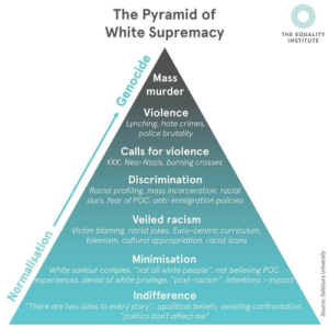 "Racial: The Pyramid of  White Supremacy  THE EOUALITY  INSTITUTE  Mass  murder  Violence  Lynching, hate crimes  police brutality  Calls for violence  KKK, Neo-Nazis, burning crosses  Discrimination  Racial profiling, mass incarceration, racial  slurs, fear of POC, anti-immigration policies  Veiled racism  Victim blaming, racist jokes, Euro-centric curriculum,  tokenism, cultural appropriation, racist icons  Minimisation  White saviour complex, ""not all white people"" not believing POC  experiences, denial of white privilege, ""post-racism"", intentions> impact  Indifference  There are two sides to every story"", apolitical beliefs, avoiding confrontation,  politics don't affect me"