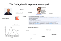 The /r/the_donald argument starterpack: The/r/the donald argument starterpack  CUCK  army  ((you)))  what about srs?  Shillary  opinion.  kidding  CUCK  You've been banned from participating in /r/The Donald  subreddit message via /r/The Donald  MI sent 3 minute  You have been banned from participating in /rThe Donald. You can still view and subscribe to /r/The Donald, but you  BASED MILO  won't be able to post or comment.  Note from the moderators  Free speech doesn't entitle you to be a cuck  If you have a question regarding your ban, you can contact the moderator  team for /rIThe Donald by replying to this  message  Reminder from the Reddit staff: If you use another account to circumvent this subreddit ban, that will be  considered a violation of the Content Policy and can result in your account being suspended from the site as a whole.  permalink source delete report block subreddit reply  Source: The Daily Stormer  Blacks  But Milo said that it was ok  JIDF shill  Whites  CUCK  CUCK  anti-white  38  libtard  LQ, score  SJW The /r/the_donald argument starterpack