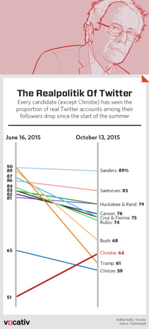 delendarius:    Take a guess which 2016 candidate has the fewest fake Twitter followers  by Ryan BecklerBernie Sanders has the most authentic Twitter following out of all the remaining presidential candidates, according to a Vocativ analysis run just before the first Democratic debate. Sanders, who has been somewhat of a social media darling during this election cycle, has the least bots & troll Twitter followers among his following of all candidates still in the running for the White House.TwitterAudit, an analytical tool used to quantify the legitimacy of a user's Twitter following, deems 89 percent of the accounts that follow the Vermont senator actual users, just slightly down from our June analysis that put him at 90 percent.The candidate with the fakest follower base? That dubious honor still belongs to Hillary Clinton, whose 4.45 million Twitter followers were only 59 percent real when we conducted our review. Most interestingly though, is the fact that the 'real' proportion of Donald Trump's 4.43 million followers plummeted from 90 percent to 61 percent in just four months.  TwitterAudit, the tool used for the analysis below, takes a random sample of 5,000 followers and judges each account's authenticity based on its number of tweets, the date of its last tweet and the ratio of its followers to friends. The fake Twitter accounts could be spam bots run by automated software or profiles that have been lying around for years. Determining fake followers is not an exact science.  (Full Story Here): The Realpolitik Of Twitter  Every candidate (except Christie) has seen the  proportion of real Twitter accounts among their  followers drop since the start of the summer  October 13, 2015  June 16, 2015  90  89  Sanders: 89%  87  84  Santorum: 83  Huckabee & Rand: 79  Carson: 76  Cruz & Fiorina: 75  Rubio: 74  Bush: 68  65  Christie: 64  Trump: 61  Clinton: 59  51  Kaitlyn Kelly / Vocativ  Source: Twitteraudit  VIicativ delendarius:    Take a guess which 2016 candidate has the fewest fake Twitter followers  by Ryan BecklerBernie Sanders has the most authentic Twitter following out of all the remaining presidential candidates, according to a Vocativ analysis run just before the first Democratic debate. Sanders, who has been somewhat of a social media darling during this election cycle, has the least bots & troll Twitter followers among his following of all candidates still in the running for the White House.TwitterAudit, an analytical tool used to quantify the legitimacy of a user's Twitter following, deems 89 percent of the accounts that follow the Vermont senator actual users, just slightly down from our June analysis that put him at 90 percent.The candidate with the fakest follower base? That dubious honor still belongs to Hillary Clinton, whose 4.45 million Twitter followers were only 59 percent real when we conducted our review. Most interestingly though, is the fact that the 'real' proportion of Donald Trump's 4.43 million followers plummeted from 90 percent to 61 percent in just four months.  TwitterAudit, the tool used for the analysis below, takes a random sample of 5,000 followers and judges each account's authenticity based on its number of tweets, the date of its last tweet and the ratio of its followers to friends. The fake Twitter accounts could be spam bots run by automated software or profiles that have been lying around for years. Determining fake followers is not an exact science.  (Full Story Here)