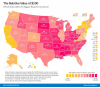 """Anaconda, Andrew Bogut, and Click: The Relative Value of $100  Which State Offers The Biggest Bang For Your Buck?  WA  $96.34  VT  $98.81  NH  $95.06  MT  $106.16  ND  $109.29  ME  $10299  OR  $101.01  MN  $102.46  ID  $107.07  SD  $113.64  $10707 MI  $86.43  $103.95  $10627  IA  $110.74  PA  $101.83  NV  $102.35  NE  $110.38  он  MA  UT  $103.09  IL IN $111.98  $99.30 $10941  $93.37  $88.97  CO  $98.04  RI  $101.32  CT  $91.91  $11249VA  KS  $110.25 $111.86  MO  $97.47  KY  $112.74  NC  $109.05  TN $110.86  Az  $103.73  NM  $105.26  OK  $110.99  AR  $114.29  SC  $110.50  $87.34  DE  $98.14  MD  $90.66  DC  $84.67  GA  MS $113.90 $108.70  $115.34  TX  $103.52  LA  $109.41  AK  $94.61  FL  $100.91  HI  $85.62  Notes: Numbers represent value of goods that $100 dollars can buy in each state  compared to the national average. The Bureau of Economic Analysis has developed  a methodology using Personal Consumption Expenditure and American Community  Survey data to estimate average price levels in each state for household  consumption, including rental housing costs. Data is as of 2014  Source: Bureau of Economic Analysis, Regional Price Parities.  The Relative Value of $100 in Each State  Less  Valuable  More  Valuable  TAX FOUNDATION  @TaxFoundation <p><a href=""""http://land-of-maps.tumblr.com/post/149874222170/relative-value-of-100-by-us-state-1354x1181"""" class=""""tumblr_blog"""">land-of-maps</a>:</p>  <blockquote><p>Relative value of $100 by U.S. state [1354x1181]<br/><a href=""""http://landofmaps.com/"""">CLICK HERE FOR MORE MAPS!</a></p></blockquote>"""