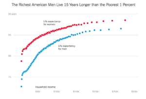 Planned obsolescence in American Citizens [OC]: The Richest American Men Live 15 Years Longer than the Poorest 1 Percent  90 years  Life expectancy  for women  torecojotos*....  85  Life expectancy  for men  80  75  Household income  $50k  $100k  $150k  $250k  $300k  $200k Planned obsolescence in American Citizens [OC]
