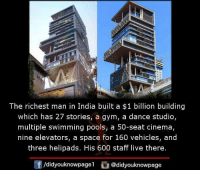 Gym, Memes, and India: The richest man in India built a $1 billion building  which has 27 stories, a gym, a dance studio,  multiple swimming pools, a 50-seat cinema,  nine elevators, a space for 160 vehicles, and  three helipads. His 600 staff live there  囝  /d.dyouknowpagel。@didyouknowpage