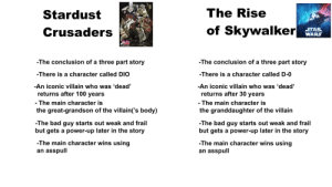 Know the difference (rise of Skywalker spoilers): The Rise  Stardust  of Skywalker  STAR  WARS  Crusaders  THE RISE OF SKYWALKER  YoJos  -The conclusion of a three part story  -The conclusion of a three part story  -There is a character called DIO  -There is a character called D-0  -An iconic villain who was 'dead'  returns after 100 years  -An iconic villain who was 'dead'  returns after 30 years  - The main character is  the great-grandson of the villain('s body)  - The main character is  the granddaughter of the villain  -The bad guy starts out weak and frail  but gets a power-up later in the story  -The bad guy starts out weak and frail  but gets a power-up later in the story  -The main character wins using  an asspull  -The main character wins using  an asspull Know the difference (rise of Skywalker spoilers)