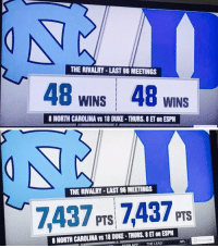 Thursday's rivalry match up is LITERALLY dead even 😳: THE RIVALRY LAST 96 MEETINGS  48 WINS 48 WINS  8 NORTH CAROLINA VS 18 DUKE. THURS, 8 ET on ESPN   THE RIVALRY LAST 96 MEETINGS  7437 PTS PTS  8 NORTH CAROUNA vs 18 DUKE-THURS, SET on ESPN  ESPN APP  THE LEAD  NFL Thursday's rivalry match up is LITERALLY dead even 😳