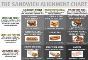 "We have to draw the line somewhere. by xXDesyncXx FOLLOW 4 MORE MEMES.: THE SANDWICH ALIGNMENT CHART  INGREDIENT REBEL  (Can contain literally any food  products sandwiched together)  STRUCTURAL PURIST,  INGREDIENT NEUTRAL  (Can contain a broader scope of  savoury ingredients)  STRUCTURAL PURIST,  INGREDIENT PURIST  (Must have classic sandwich toppings:  meat, cheese, lettuce, condiments, etc.)  HARDLINE  STRUCTURE PURIST  (A sandwich must have a classic  sandwich shape: two pieces of  bread/baked product, with  toppings in between)  INGREDIENT REBEL  INGREDIENT NEUTRAL  TRADITIONALISTS  ""Ice cream between  waffles is a sandwich.""  ""A chip butty is a sandwich.  ""A BLT is a sandwich.""  STRUCTURAL NEUTRAL,  STRUCTURAL NEUTRAL,  INGREDIENT PURIST  TRUE NEUTRAL  INGREDIENT REBEL  STRUCTURE NEUTRAL  (The container must be on  either side of the toppings, but  not necessarily two  separate pieces)  ""A hot dog is a sandwich.""  ""A sub is a sandwich.""  ""An ice cream taco is a sandwich.""  STRUCTURAL REBEL,  INGREDIENT PURIST  STRUCTURAL REBEL,  INGREDIENT NEUTRAL  RADICAL  SANDWICH ANARCHY  STRUCTURE REBEL  (Can contain any food  enveloped in any way by a  containing food)  ""A burrito is a sandwich.""  ""A chicken wrap is a sandwich.""  ""A Pop-Tart is a sandwich."" We have to draw the line somewhere. by xXDesyncXx FOLLOW 4 MORE MEMES."