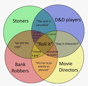"Shit, Bank, and Movie: ""The sesh is D&D players  cancelled""  'so wha  do we do  now?""  act natural  ""oh shit the  cops""  oll it""X""Stay in character!""  I kno  a guy""  everybo  quiet!'  Bank  ""this has to go Movie  exactly as  planned""Directors Me irl"