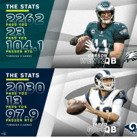 Memes, Nfl, and Games: THE STATS  2262  OR  PASS YDS  PASS TDS  104.  PASSER RTG  THROUGH 9 GAMES  so  THE STATS  2030  PASS YDS  Rams  PASS TDS  PASSER RTG  JARE  0  THROUGH 8 GAMES  GOFFQ B  NFL Here's how the No. 1 (@JaredGoff16) and No. 2 (@cj_wentz) picks from the 2016 #NFLDraft stack up this year. 😎 https://t.co/000aQMWVfv