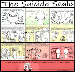 Being Alone, Bad, and Drinking: The Suicide Scale  I am feeling pretty rad. I vaguely recall times I have3: It is not the best day of my life.. I have stuff on  been unhappy, but it feels like distant memories now. my mind, but I don't think of suicide, except for when  that one weird friend brings up stupid hypothetical  1: I am so happy that I will literally go insane  if the happiness is sustained for any length of time.  Things are looking up!  This is  oko  aren-l  abS  hort  much  gre  -from  can* kill  the bear.  I am thinking about suicide a lot. It is seriously  5. The joke is getting really stale. Suicide ideation and  Suicide doesn't occur to me except in momewts of  frustration or stress. It is like a weird escape hatchother intrusive thoughts keep happening, but troubling. I can distract myself if I really try  my brain has decided to just go to in an attempt to  escape stress. It doesn't feel serious..it's almost a joke.It's like a low key death affivity.  owever, if an out of control semi was headed toward  me, I might not move. I am passively suicidal.  I am mostly interested in other things  CLIMATE  CHANGE  Hey -.nee  you to汁吖  laje tol»  There are going \We don't  pe seats le Know hat  « due tono ro*]  arnado  FAM!  dhec  this BeR  -to Jie..  Death  Guess 111  be so bad  子、I cannot stop thinking about suicide, and, unfortunately  I can't distract myself. I might be doing more risky things, indulging in them. I sort of want to make the decision to make  like driving recklessly or drinking to excess. I have graduatedthe suicide plan, but I am stopping myself. I am holding on  from passively suicidal to having a death wish. I need help but only barely. It isnt safe for me to be alone. I am suicida  8. I am no longer fighting the thoughts, just sort of  a. I am actively making a plan to end my life. I am telling  people good-bye, settling accounts, and startign to write  THE note. I am actively suicidal. I need to tell someone.  I NEED TO CALL SOMEONE