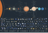 Tumblr, Blog, and Http: THE SUN  VENUS  RT  JUPITER  SATURN  URANUS  NEPTUNE  LUTO  MERCURY  THE CHART OF COSMIC EXPLORATION space-pics:  The Chart Of Cosmic Exploration. [3000x2077]