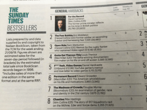 Fuck Yeah, Video Games is number 5 in the Sunday times bestseller list: THE  SUNDAY  TIMES  BESTSELLERS  GEN  Weeks in  Last  week  GENERAL HARDBACKS  top 10  1  1  For the Record  David Cameron  (Wm Collins £25)  The former prime minster reflects  on his time in British politics  20,790 (20,800)  1  DAVID  CAMERON  Pe  2  1  The Fear Bubble/Ant Middleton  2  (HarperCollins £20) Former soldier on ascending  Lists prepared by and data  supplied by and copyright to  Nielsen BookScan, taken from  m  Everest and harnessing fear 7,345 (34,480)  3  1  Open Side/Sam Warburton  (HarperCollins £20) Memoir by the rugby flanker  who captained Wales aged 22 6,140 (6,150)  3  the TCM for the week ending  21/09/19. Figures shown are  estimated sales for the  4  1  Gotta Get Theroux This/Louis Theroux  (Macmillan £20) The Bafta-winning documentary  film-maker on his life on and off screen 5,585 (5,585)  4  seven-day period followed (in  brackets) by the estimated  BookScan  tal sale  records began in 1998.  F*** Yeah, Video Games/Daniel Hardcastle  1  5  (Unbound £12.99) YouTube gamer's memoir  and love letter to video games 5,115 (5,115)  *Includes sales of more than  one edition in the same  6  format and at the same RRP  Permanent Record/Edward Snowden  (Macmillan £20) The American whistleblower  on his life and motivations 3,865 (3,945)  The Madness of Crowds/Douglas Murray  (Bloomsbury £20) An examination of gender, race  and identity in the 21st century 3,675 (3,780)  7  1  8  Chastise/Max Hastings  (Wm Collins £25) The story of 617 Squadron's raid  on the Möhne, Eder and Sorpe dams 3,355 (11,925)  3  3 Fuck Yeah, Video Games is number 5 in the Sunday times bestseller list