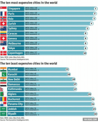World's Most Expensive & Least Expensive City To Live In 2014 http://9gag.com/gag/a1AL80b?ref=fbp: The ten most expensive cities in the world  Singapore  Rank movement: +5  129  Rank movement: +6  WCOL index 128  ost Rank movement: 1  Zurich  Rank movement: +3  Sydney  Rank  WCOL index: 118  Caracas  Rank movement +3  Geneva  Rank movement: +4  ndex 118  Melbourne  Rank movement: -2  Tokyo  Copenhagen  Rank movement: +5  Note. WCOL index (New York-100).  Source: The Economist Intelligence Unit.  The ten least expensive cities in the world  IMumban Rank movement: -1  Rank movement: 0  New Delhi  Rank movement: 0  Damascus  Rank movement: -11  Kathmandu  Rank movement: +1  Algiers  Rank movement: 0  Bucharest  Panama City  Jeddah  Rank  Riyadh  Rank movement: -3  Note, WCOL index (New York-100).  Source: The Economistlntelligence Unit.  131  130  127  127  10  126  124  124  123  VIA 9GAG.COM World's Most Expensive & Least Expensive City To Live In 2014 http://9gag.com/gag/a1AL80b?ref=fbp