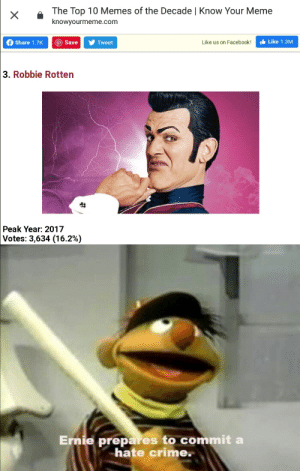 How tf did doge win tho: The Top 10 Memes of the Decade | Know Your Meme  knowyourmeme.com  It Like 1.3M  O Save  f Share 1.7K  Like us on Facebook!  Tweet  3. Robbie Rotten  Peak Year: 2017  Votes: 3,634 (16.2%)  Ernie prepares to commit a  hate crime. How tf did doge win tho