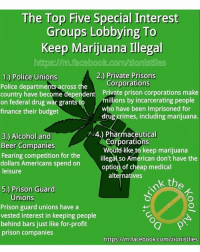 Marijuana: The Top Five Special Interest  Groups Lobbying To  Keep Marijuana Illegal  httpsollmofacebook.com/2ionisties  2.) Private Prisons  1.) Police Unions  Corporations  Police departments across the  country have become dependent Private prison corporations make  millions by incarcerating people  on federal drug war grants to  who have been imprisoned for  finance their budget  drug crimes, including marijuana.  N4.) Pharmaceutical  3) Alcohol and  Corporations  Beer Companies  would like to keep marijuana  Fearing competition for the  illegal so American don't have the  dollars Americans spend on  option of cheap medical  leisure  alternatives  K th  5.) Prison Guard  Unions  Prison guard unions have a  vested interest in keeping people  behind bars just like for-profit  prison companies  https://m.facebook.com/zionistlies