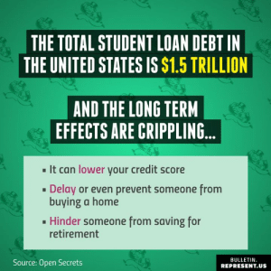 Memes, Credit Score, and Home: THE TOTAL STUDENT LOAN DEBT IN  THE UNITED STATES IS $1.5 TRILLION  AND THE LONG TERM  EFFECTS ARE CRIPPLING...  ■ It can lower your credit score  Delay or even prevent someone from  buying a home  .Hinder someone from saving for  retirement  BULLETIN.  Source: Open Secrets  REPRESENT.US