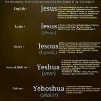"Logic, Memes, and Bible: The translational history of Jesus name Cread from bottom to top 1 through 5  Jesus  5.) Jesus is the English version of the Latin lesus,  English  with a newly created Uplaced in frontofit  and the U letter pronounced as uh insteadof'oo.  Jesusmeans Yahweh issalvation because its  translational roots tracebackta thename  Yehoshua, which means ""Yahweh is salvation"".  Desus  4.)Iesus is the Latin way to saylesous. Itcarries  Latin  the same meaning asthenamelesous,  Which came from Yahweh is salvation"".  esuS  3) When you translate the wordYeshua ketter by letter  Iesous  into the greek, you wilget the word lesous.Andthe  Greek  Apostles used this name for Christwhen they wrote the  Greek New Testament. Iesous carries the same  meaning as the name which it came from, Yeshua)  m OOU  meaning -Yahweh is salvation'.  2)Nehemiah later shortens the name to Yeshua  (in Nehemiah 8:17 kN). It is Jeshua in English Bibles  but the letter Jonly existed for ittle more than 400  Yeshua  years: originally.itwas Yeshua. Yeshuacame from  Aramaic/Hebrew  Yehoshua so it stilcarries the same meaning  Yahweh is saNation.  Proof of this is in Matthew 121 kv.Also,Yeshua  was Jesus  original Aramaic/Hebrew name.  Yehoshua  1)Yehoshua is the original Hebrew  Hebrew  pronunciation of the name Joshua, son of Nun  (from the book of Joshua).Yehoshua means  ""Yahweh is saNation. 🔑🔑🔑🔑🔑🔑 Repost @natedavis17 ・・・ 5 common myths regarding The name Jesus Christ ➖➖➖➖➖➖➖➖➖➖➖➖➖➖ 1.) ""Jesus means Hail Zeus!"". This argument holds no water and is usually proclaimed by people who probably saw a meme on IG or a blog and didn't look into it. For one ""Hail Zeus"" in Greek is Χαλαζι Ζεύς (chalasi Zeus) and Greek names end in S when they have a nominative case ending (when a name stands alone or is the subject of a verb). For example Peters Hebrew name was ""Kepha"" but in Greek it was ""Kephas"" (Gal 2:14). Likewise it was the same with Toma 👉🏻 Thomas (the disciple that doubted Jesus). We're either of these names giving honor to the god Zeus? Of course not, otherwise you would have to say that all Greek males names ending in s were in honor of Zeus and that's just not logical. This argument has been virtually panned by a considerably high amount of linguistic scholars both Christian and Atheist as indefensible (Dr. Michael Brown). ➖➖➖➖➖➖➖➖➖➖➖➖➖➖ 2). ""The name Jesus Christ was created at the council of Nicaea"". The council of Nicaea was convened to address the heresy known as Arianism (the belief that Jesus was not God) that was being propagated by a man named arius. The council had NOTHING to do with the name. Again when you see this you need to ask the person saying this why the council was convened in the first place. The name Jesus Christ (Iesous Christos) did not have its origin in the 4th century but actually 2 centuries before Christ's birth in the Septuagint (LXX) which was the first Greek translation of the Jewish Tanakh (OT) when Joshua (Yehoshua-Yeshua) was transliterated into Ιησούς (Iesous) (more on that in a bit). ➖➖➖➖➖➖➖➖➖➖➖➖➖"