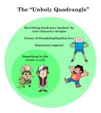 """Cute, Love, and Target: The """"Unholy Quadrangle""""  Horrifying backstory masked by  cute character designs  Power of friendship/familial love  Emotional anguish  Something in the  woods is evil <p><a href=""""http://cupboardgods.tumblr.com/post/114077004880/that-unholy-quadrangle-great-name-btw-venn"""" class=""""tumblr_blog"""" target=""""_blank"""">cupboardgods</a>:</p><blockquote><p>That""""Unholy Quadrangle"""" (great name btw) venn diagram was really bugging me so i made my own more accurate version</p></blockquote>"""
