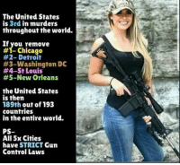 gun-control-laws: The United States  is 3rd in murders  throughout the world.  If you remove  #1-Chicago  #2-Detroit  #3-Washington DC  #4-St Louis  #5-New Orleans  the United States  is then  189th out of 193  countries  in the entire world.  PS-  All 5x Cities  have STRICT Gun  Control Laws