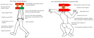 Virgin, Lost, and Army: The Virgin Austria-Hungary  The Chad Polish-Lithuanian Commonwealth  Predominantley agricultural, but not  even self-sufficient  Existed for only 51 vears  Most populous country of its time  Diversity led to the  country's demise  Tolerant of most religions  Chose to sell what little crops they had  instead of feeding their people  Ethnically Diverse  Dead weight in WW1  Existed for 226 years  Succesor to the throne immediatley  fired generals, causing disarray in the  army  Partially caused WW1  Controlled Poland, Lithuania, Bela  Latvia, and parts of Ukraine and Russia  rus,  Lost the only war it ever  fought in  Armies mutinied  Developed some concepts of  Democracy  Sent the heir to the throne  into a haven for rebels  First national constitution in Europe  Oppressed the Slavs Imagine only existing for 51 years