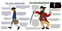 Beard, Children, and Head: the virgin captain Kidd  Ihe Chad Blackbeard  Over six feet tall  Puts lighted fuses and  Probably a manlet Always thinks of himself as a legitimate privateer  with a commission to attack French ships during the unpowder charges in hs  Marries an unattractive widow with  children from a previous marriage  heping to get her money  Nine Years' War, convicted of piracy due to a  technicality because his cemmission was a few  months expired  beard while engaging in  combat, is so scary that  most marchant ships  simply surrender withouta  fight  ls openly a pirate and doesnt give a fuck,  proudly flies his cool personalized pirate  ag letting everyone know who he is  His crew want to become outright  pirates and eventually mutiny  against him, but he refuses to  capture y ships until it's too late  and his commission has already  expired making hims a pirate  Meakly turms himself in to the  authorities hoping his political  cennections will get thim a pardon,  still gets hung after a long and  humiliating publie trial  Marries the virgin teenage  daughter of a planter while  brieby retiring from piracy  Thick, manly  ladies love  Dies pathetically weeping  and saying prayers in front  of a jeering crowd  His decomposing corpse is hung in a  gibbet outside Lendon for several years  as a warning to other pirates, is instead  mocked in popular ballads  outnumbered 3 to 1, replies with belligerent  threats and brazenly boards the enemy  ship to fight to the death  Randomly shoots one of  his own crew with a pistel  under the table one night  while playing cards  permanently maiming him  everyone knows it's just  one ef Blackbeards jokes  and his whole crew laugh  it of, congratulating him  on his bold sense of  Is actually too light for his neck to  break during the first hanging  attempt and has to be cut down  and hung twice before he dies  Kiis one of his own men in a fit  of rage by hitting him in the  head with a bucket, his crew  hate him for it and he is  eventually convicted of the  Dies fighting surreunded by enemies  as he is plerced dozens of times by  Tries to bury treasure on  Gardiners Island, it is  quickly dug up and  recovered by authorities  gunshots, stl only stops fighting  when he is finally decapitated from  Burles treasure but reluses to tell anyone where, saying no  one but himsel and the Devill knows where it is and the  longest liver should take all-it is never found  behind with