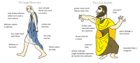 chad: The Virgin Democritus  The Chad Aristotle  loser atitude  thinks vou can't  cut atoms  pretty much all of  Athens loves him  vacuums:  fake  only knows physics,  which isn't even a  real science  believes matter  is definite  moves just  because  knows onlv  celestial bodies  are supreme  pwns blology, a  has maior beef  with Plato  real science  has only  one bro  moves only for  a cause  believes in  atomos?  fake  thinks colors  are fake  vacuums  basically Plato's  winner attitude  single-handedly separates  all matter into elements  wingman
