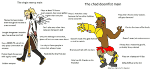 The virgin Mercy main vs the Chad Doomfist main: The virgin mercy main  The chad doomfist main  Plays at least 70 hours  every season, has never gotten plays 2 matches a day  higher than low plat  Plays like 5 hours every season,  still gets diamond  because he has other hobbies  and a social life  Flames his teammates  even though all he does is  press mouse1  Carries the team effortlessly  Can't play any other class,  relies on his team's skill  Bought the game 6 months  ago, has a silver portrait  Only one talking in voice chat,  Doesn't even join voice comms  Doesn't react if he gets flamed  or told to switch  gives call outs no one cares about  Has a 2000$ PC, which he  only plays Overwatch on  Always has a reason to go afk,  probably Stacy-related  Too shy to flame people in  voice chat, always types  anyway  Bronze portrait with no stars  Pocket heals the person  Paid 15$ for the Pink skin  Plays on a laptop at 40 fps  with a girly name  Only has IRL friends on his  friendlist  Default/Blue rarity skin  Golden weapon  (May be a virgin smurf in disguise)  D009 The virgin Mercy main vs the Chad Doomfist main