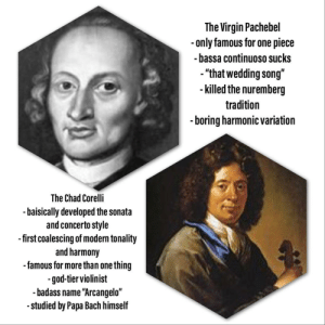 """God, Virgin, and Work: The Virgin Pachebel  -only famous for one piece  -bassa continuoso sucks  """"that wedding song""""  - killed the nuremberg  tradition  -boring harmonic variation  The Chad Corelli  -baisically developed the sonata  and concerto style  -first coalescing of modern tonality  and harmony  -famous for more than one thing  -god-tier violinist  -badass name """"Arcangelo""""  -studied by Papa Bach himself Made this instead of doing class work"""