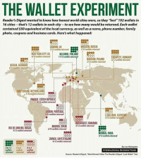 """Family, Memes, and New York: THE WALLET EXPERIMENT  Reader's Digest wanted to know how honest world cities were, so they """"lost"""" 192 wallets in  16 cities that's 12 wallets in each city to see how many would be returned. Each wallet  contained $50equivalent of the local currency, as well as aname, phone number, family  photo, coupons and business cards. Here's what happened:  MOSCOW, RUSSIA  LONDON, UK  7/12 wallets returned  SA12 wallets returned  NEW YORK CITY, US  HELSINKL FINLAND  &V12 wallets returned  11/12 wallets returned  BUDAPEST HUNGARY  WARSAW POLAND  8/12 wallets returned  SI12 wallets returned  BERLIN, GERMANY  6/12 wallets returned  MSTERDAM, NETHERLANDS  T/12wallets returned  PRAGUE CZECH REPUBLIC  3/12 wallets returned  LISBON, PORTUGAL  1/12 wallets returned  UUBUANA SLOVENIA  6/12 wallets returned  BUCHAREST ROMANIA  MADRID, SPAIN 412 wallets returned  RIO DE JANEIRO, BRAZIL  MUMBAL INDIA  9/12 wallets returned  ZURICH, SWITZERLAND  4/12 wallets returned  By Lisa Mahapatra  9 to 12  Sto 8  0to4  wallets  wallets wallets  INTERNATIONAL BUSINESS TIMES  returned returned returned  Source: Reader's Digest, """"Most Honest Cities: The Reader's Digest Lost Walkot Test probably can't draw any conclusions from this but thought it was interesting!"""