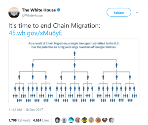 Tumblr, Twitter, and White House: The White House  @WhiteHouse  Follow  It's time to end Chain Migration  45.wh.gov/xMu8yE  As a result of Chain Migration, a single immigrant admitted to the U.S.  has the potential to bring over large numbers of foreign relatives.  11:12 AM-18 Dec 2017  1,705 Retweets 4,624 Likes brainstatic: brainstatic: It's totally cool how the official White House twitter is pushing white nationalist talking points.