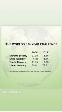 Lets appreciate this worlds ten year challenge: THE WORLD'S 10-YEAR CHALLENGE  20082018  21.3%  8.6%  xtreme poverty  Child mortality  Youth illiteracy  Life expectancy  5.8%  11.3%  69.8  3.9%  8.6  72.2  World Bank (2008-2018), UN (2007-2017), UNDP (2007-2017) UNESCO (2006-2016)  @tanksgoodnews Lets appreciate this worlds ten year challenge