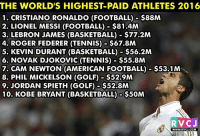 The World's Highest-Paid Athletes 2016 rvcjinsta: THE WORLD'S HIGHEST PAID ATHLETES 2016  1. CRISTIANO RONALDO (FOOTBALL) $88M  2. LIONEL MESSI (FOOTBALL) $81.4M  3. LEBRON JAMES (BASKETBALL) $77.2M  4. ROGER FEDERER (TENNIS) $67.8M  5. KEVIN DURANT (BASKETBALL) $56.2M  6. NOVAK DJOKOVIC (TENNIS) $55.8M  7. CAM NEWTON (AMERICAN FOOTBALL) -$53.1M  8. PHIL MICKELSON (GOLF) $52.9M  9. JORDAN SPIETH (GOLF) -$52.8M  10. KOBE BRYANT  (BASKETBALL) $50M  RVCJ  WWW. PRVCJ.COM The World's Highest-Paid Athletes 2016 rvcjinsta