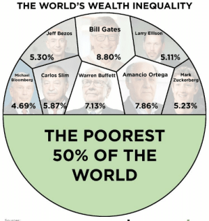 Amazon, Being Rich, and Bill Gates: THE WORLD'S WEALTH INEQUALITY  Bill Gates Larry Ellison  Jeff Bezos  5.30%  8.80%  5.11%  MichaelCarlos Slim /Warren Buffett Amancio OrtegaMark  Bloomberg  Zuckerberg  4.69%  15.87%  7.13%  7.86%/ 5.23%  THE POOREST  50% OF THE  WORLD kropotkhristian:  real-live-dragon:  mirelbloggedcrap:   real-live-dragon:  kropotkhristian: CAPITALISM IS VIOLENCE  menu for tomorrow  So now people are gonna get angry at those who made a world changing achievement?    yeah  None of these people have made a world changing achievement. Half of them are investors that made their money by giving their money to other rich people who gave them more money. They basically got richer for being smart about being rich. The other half are software/website developers that overwhelmingly used code developed by the commons, patented small parts of it, and then sold the results or invited advertisers to their business. Microsoft Windows didn't do anything revolutionary - it just made the best business deal with computer manufacturers. And it is based on thousands of lines of code developed by the commons. Amazon and Facebook are based on thousands of lines of code that is free software developed by the commons. None of these people deserve that money, even if they did do something revolutionary. But none of them did.