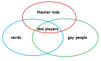 crimsonchronometric: punkrorschach:  correction : theater kids  dnd players  nerds  gay people crimsonchronometric: punkrorschach:  correction