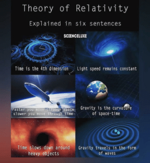 Reddit, Waves, and Gravity: Theory of Relativity  Explained in six sentences  SCIENCELUXE  Time is the 4th dimension  Light speed remains constant  Gravity is the curvature  of space-time  Faster you move through space  slower you move through time  Time slows down around  heavy objects  Gravity travels in the form  of waves It's that simple folks.