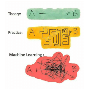 Theory vs Practice vs Actual: Theory vs Practice vs Actual